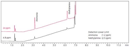 甲胺和三甲胺的高灵敏度分析